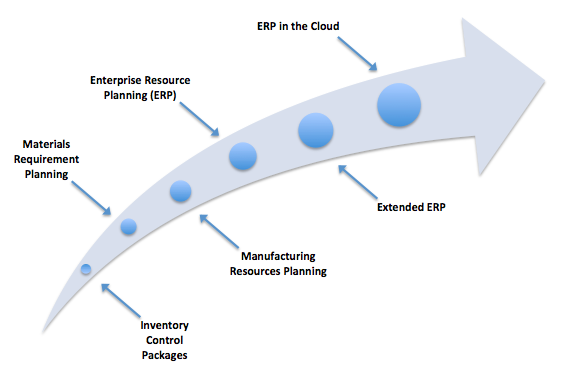 ERP's Coming of Age