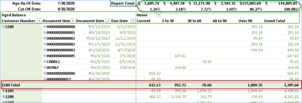 Powerpoint AR Trial Balance Report