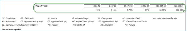 Sample output - AR Trial Balance Report 2
