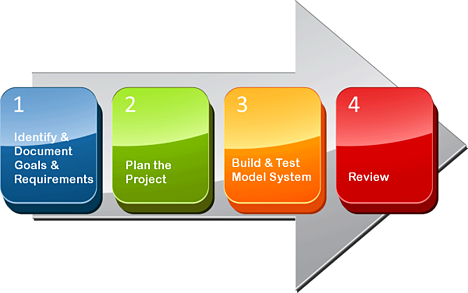 BTerrell Group ERP Project Design Process