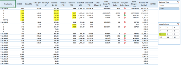 Excel PowerPivot Turnover Report from Sage 300 ERP data