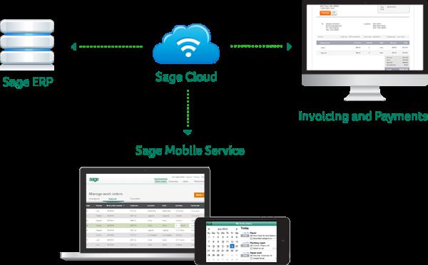 Sage Mobility Service App