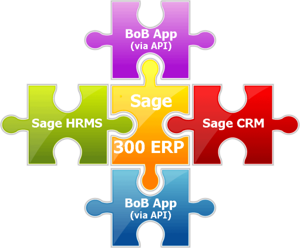 Integrating ERP, CRM and HRMS