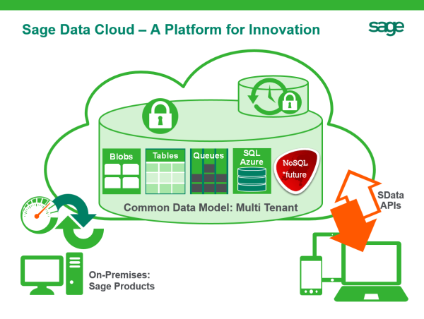 Sage Data Cloud