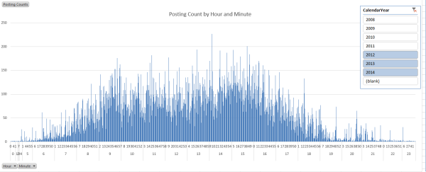 Posting Count by Hour and Minute resized 600