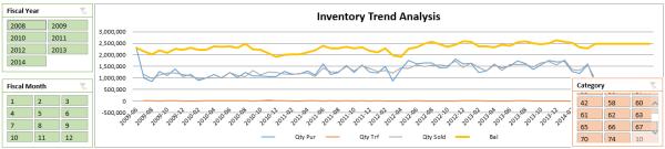 Inventory Trend Analysis