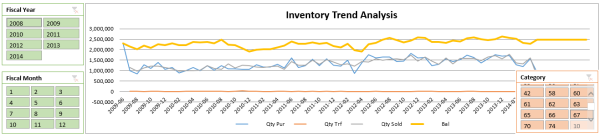 Inventory Trend Analysis