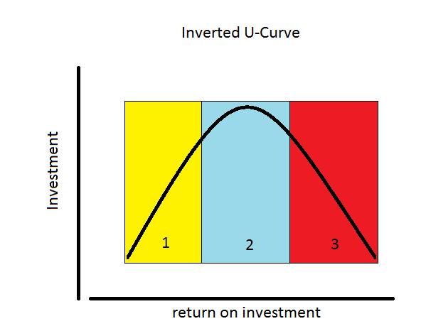Inverted U-Curve