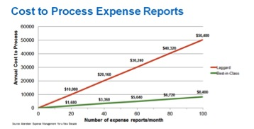 Cost to Process Expense Reports
